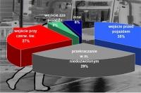 Przyczyny wypadków z winy pieszego