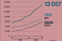 Rosnące statystyki naszej elektromobilności
